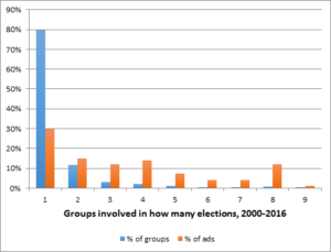 Figure10_electioncycles